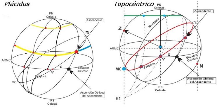 Primeros resultados del sondeo realizado sobre la utilización de los distintos sistemas de casas en la práctica astrológica